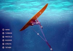 Deep Green Kites generieren Energie aus den Strömungen (Quelle: minesto.com)